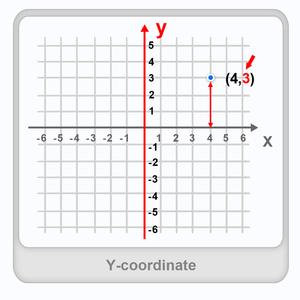 Y-coordinate Worksheet